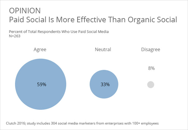 paid social media marketing is more effective than organic