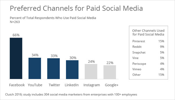 Preferred channel for paid social media