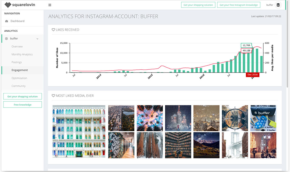 Squarelovin Instagram Analytics Tool