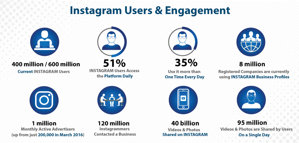 Instagram-Users-Engagement