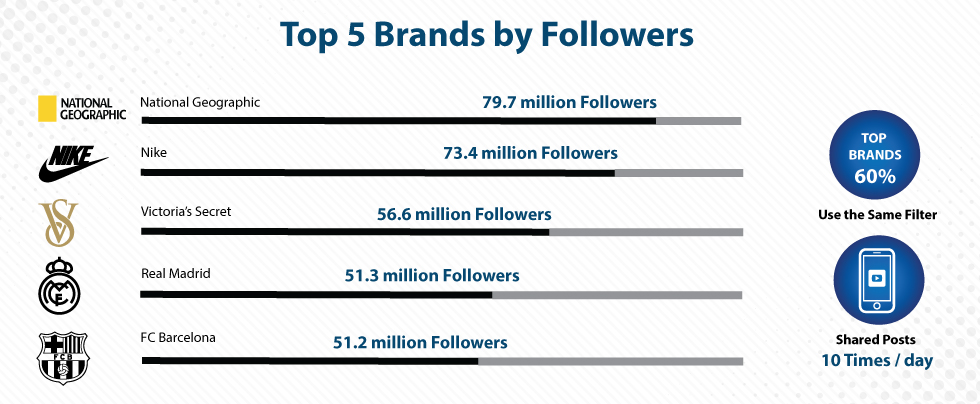 Top-5-Brands-by-Followers